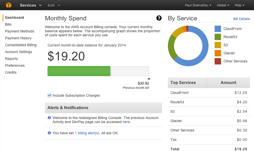 Amazon AWS billing dashboard